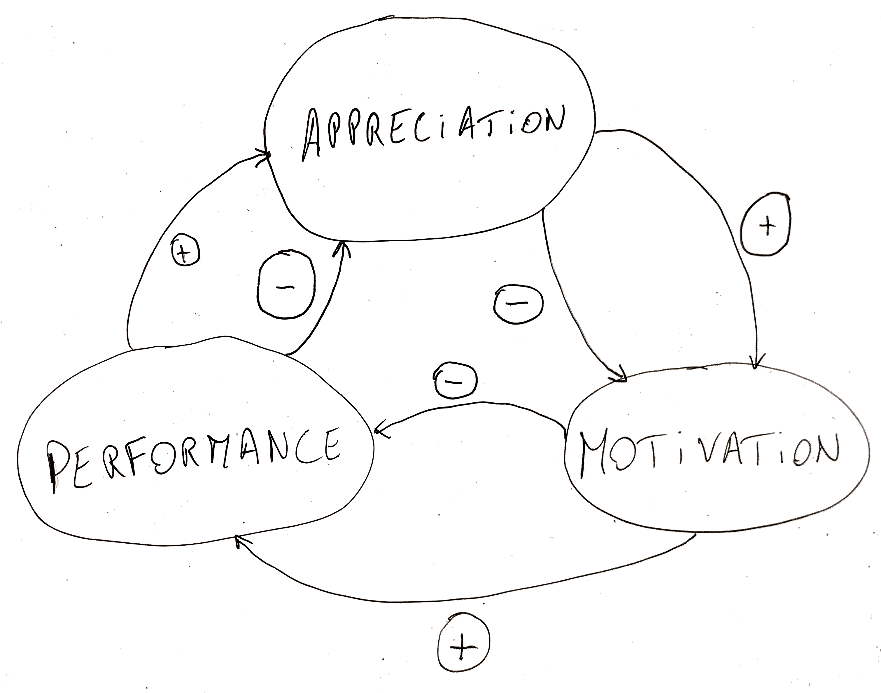 Virtuous & Vicious Cycles of Motivation